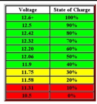 Battery charge chart